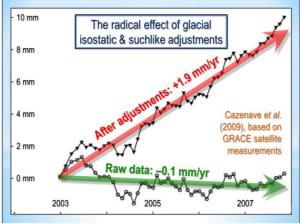 http://blog.friendsofscience.org/wp-content/uploads/2018/04/a-willie-soon-radical-effect-rev-300x224.jpg