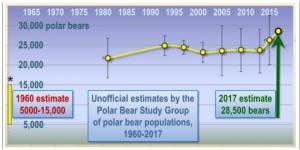 http://blog.friendsofscience.org/wp-content/uploads/2018/04/a-willie-soon-number-of-polar-bears-rev-300x150.jpg
