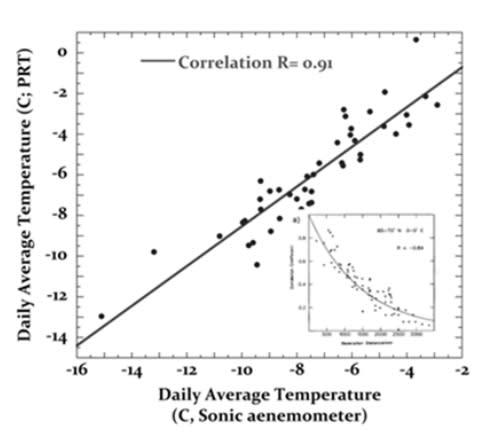 Correlation RMYg to SonAnem.jpeg