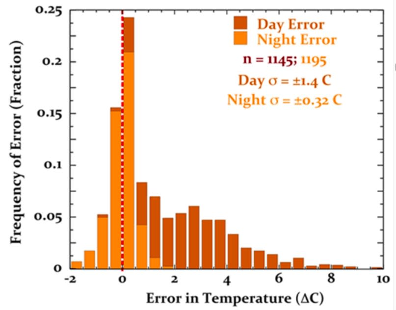 RMY Probe Histogram of Sys Temp Error.jpeg