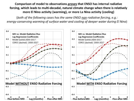 http://www.drroyspencer.com/wp-content/uploads/1D-model-2000-2017-results-model-with-and-without-ENSO-radiative-forcing-1-550x413.jpg
