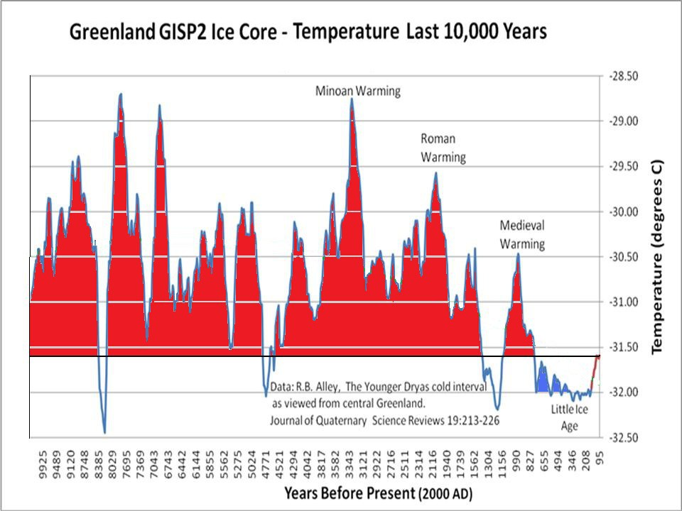 http://wattsupwiththat.files.wordpress.com/2013/03/gisp2-ice-core-temperatures.jpg?w=960&h=720