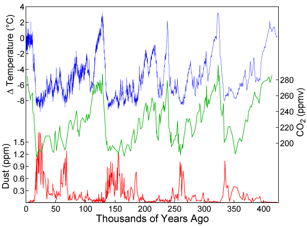 https://upload.wikimedia.org/wikipedia/commons/c/c2/Vostok-ice-core-petit.png