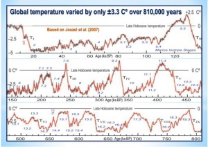 http://blog.friendsofscience.org/wp-content/uploads/2018/04/a-willie-soon-global-temp-rev-300x212.jpg