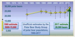 http://blog.friendsofscience.org/wp-content/uploads/2018/04/a-willie-soon-number-of-polar-bears-rev-300x150.jpg