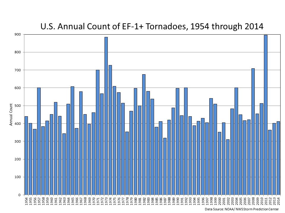 https://www1.ncdc.noaa.gov/pub/data/cmb/images/tornado/clim/EF1-EF5.png