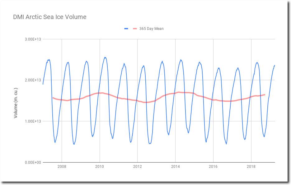 https://realclimatescience.com/wp-content/uploads/2019/04/DMIArcticSeaIceVolume1_shadow.jpg
