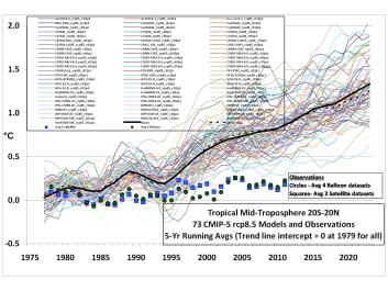 CMIP5-73-models-vs-obs-20N-20S-MT-5-yr-means