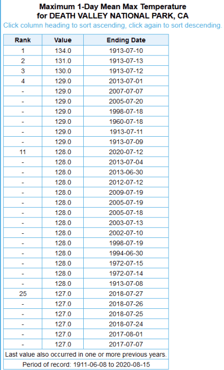 https://i0.wp.com/wattsupwiththat.com/wp-content/uploads/2020/08/death-valley-temp-table.png?resize=436%2C720&ssl=1