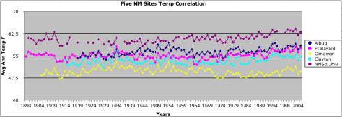 5 NM Sites Temp best.jpeg