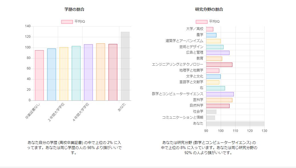 international-iq-test.comのIQテスト結果