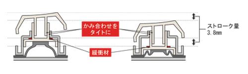 Type-S 構造