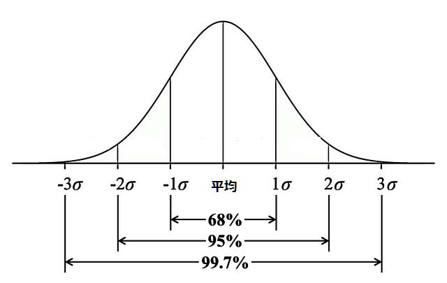 正規分布のイメージ