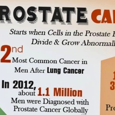 Did you know that early detection of prostate cancer saves life? Get screened today!! image