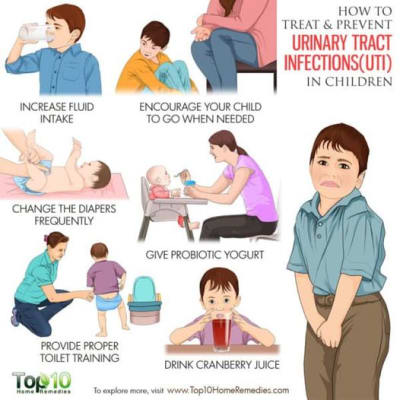Did you know children can also suffer from UTIs - Urinary Tract Infections image