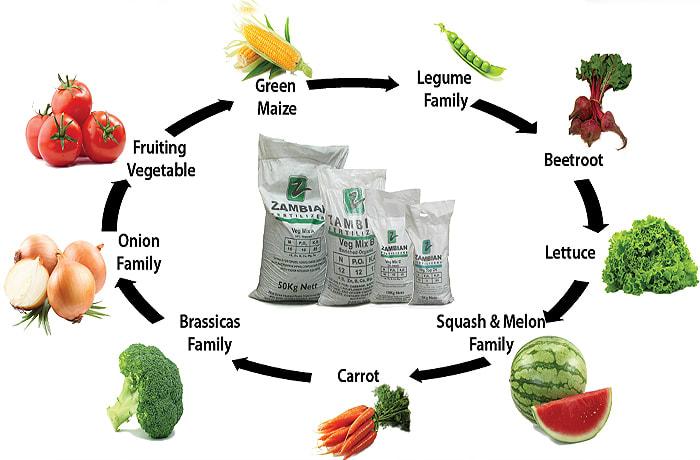 Fertilisers image