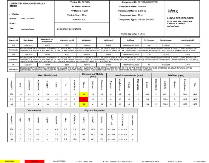 Engine oil analysis kit