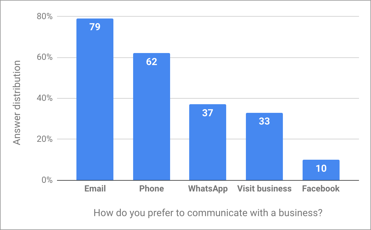 Answers to the question: How do you prefer to communicate with a business in Zambia?