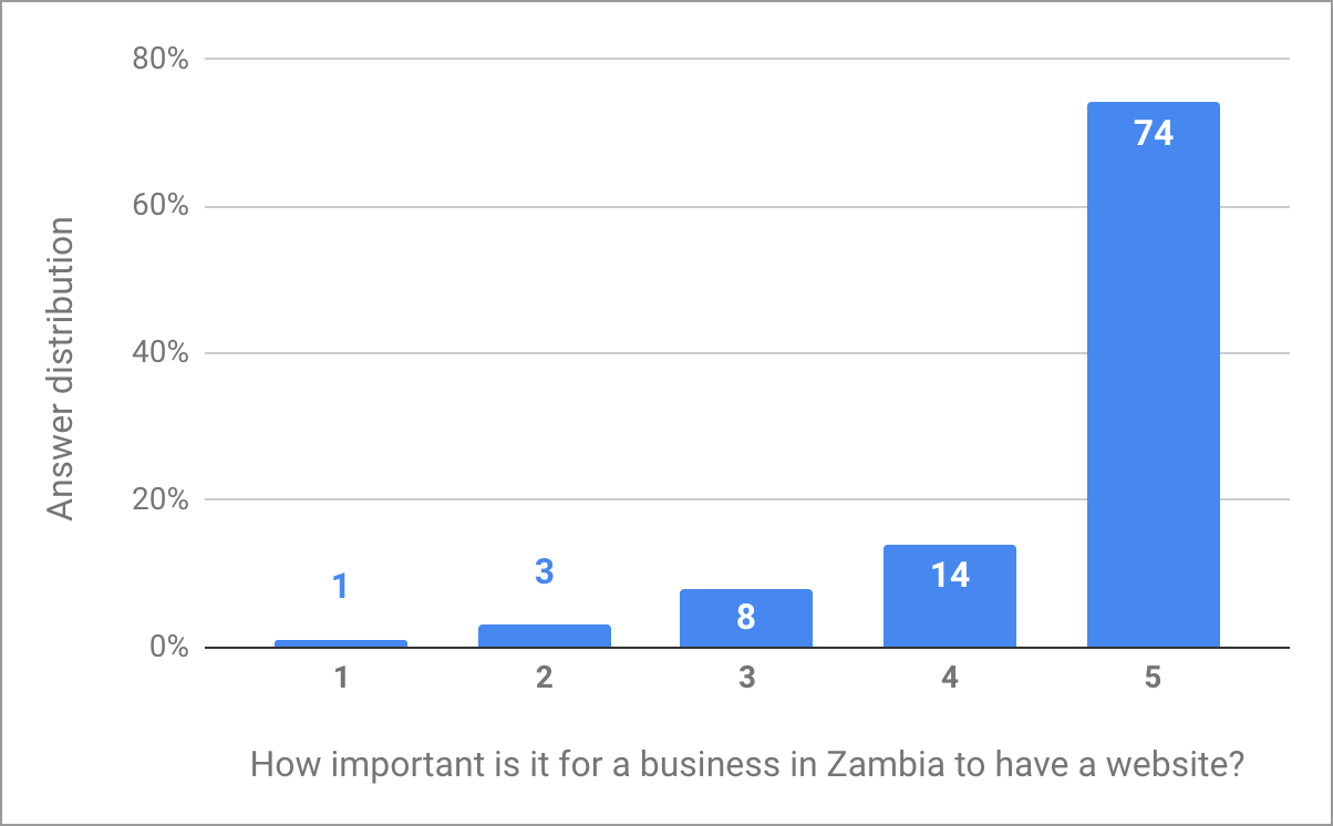 Answers to the question: How important is it for a business in Zambia to have a website?