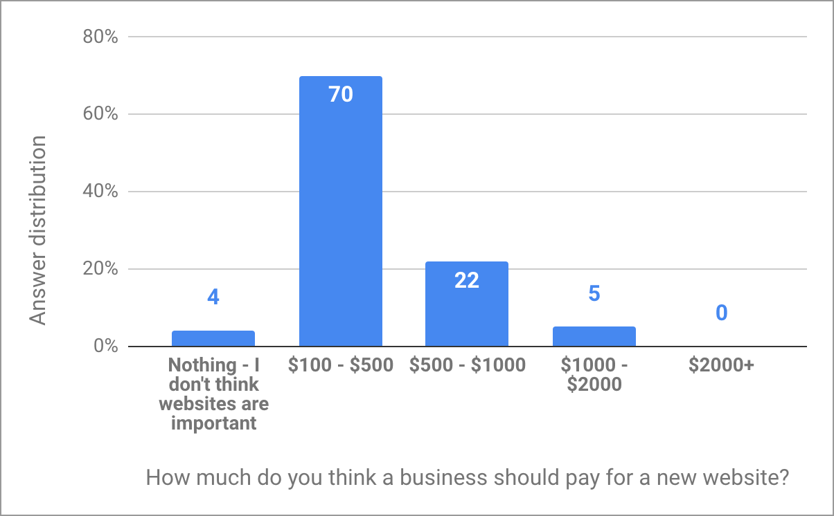 How much should a business pay for a new website?