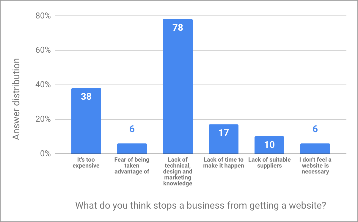 Answers to the question: What do you think stops a business in Zambia from getting a website?