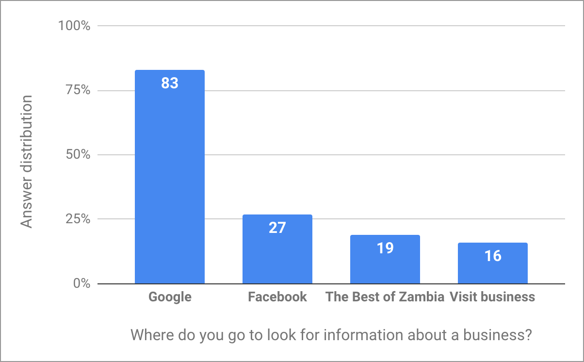 Answers to the question: Where do you look for information about a business in Zambia?