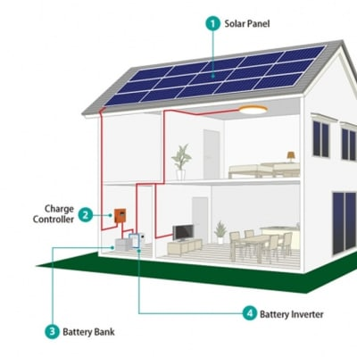 3 kW Solar Home System image
