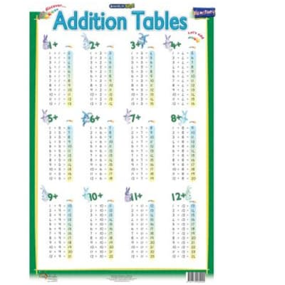 FS Additions Chart image