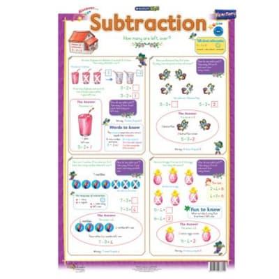 FS Subtraction Chart image