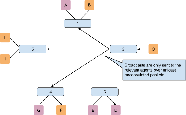 ml2_without_l2pop_partial_mesh