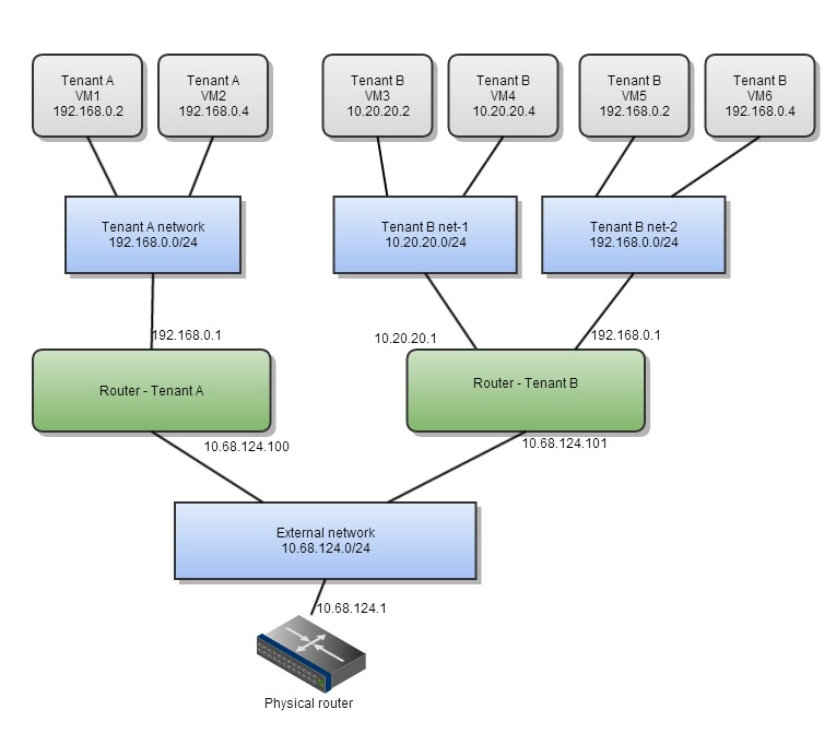 Per-Tenant-Routers