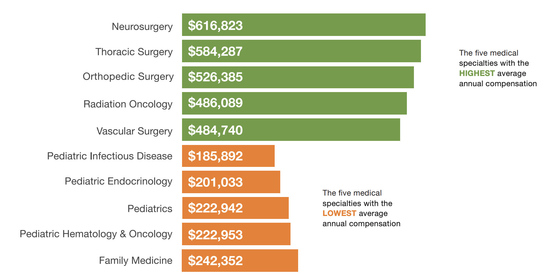 Doximity 2019 Physician Compensation Report