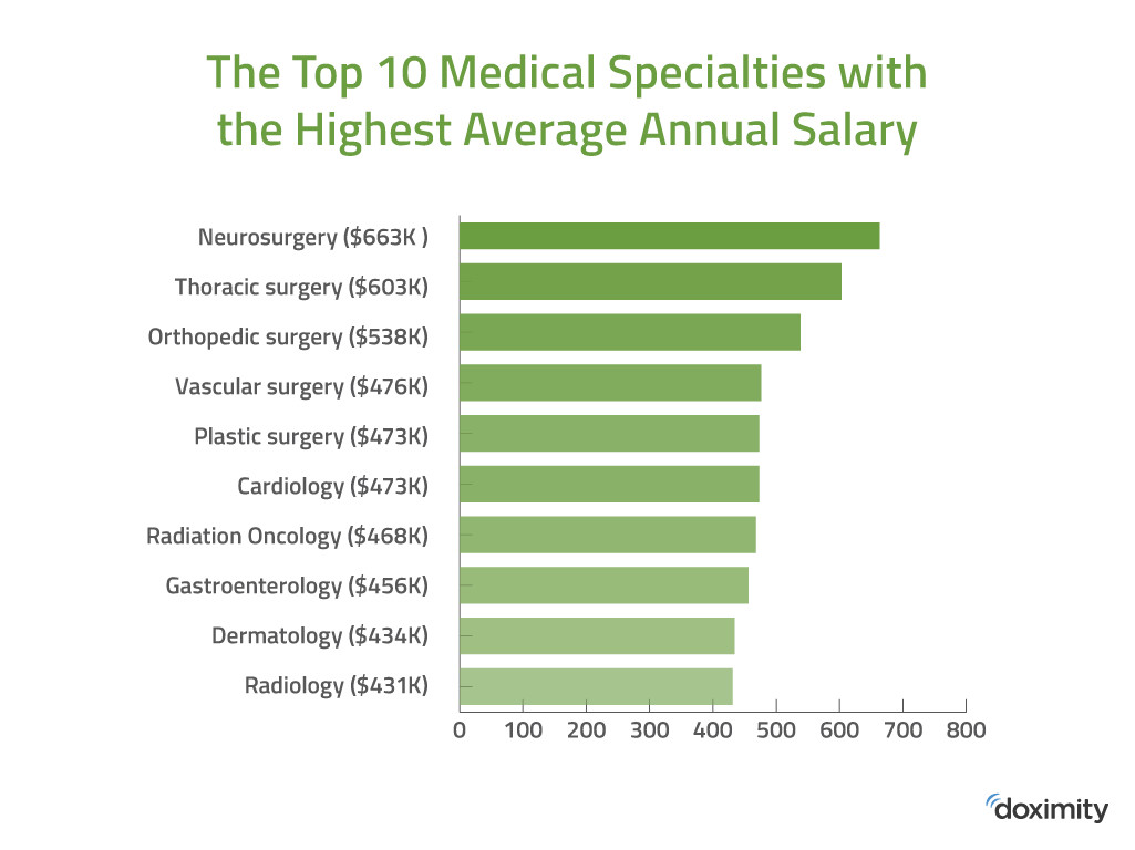 Doximity 2018 Physician Compensation Report