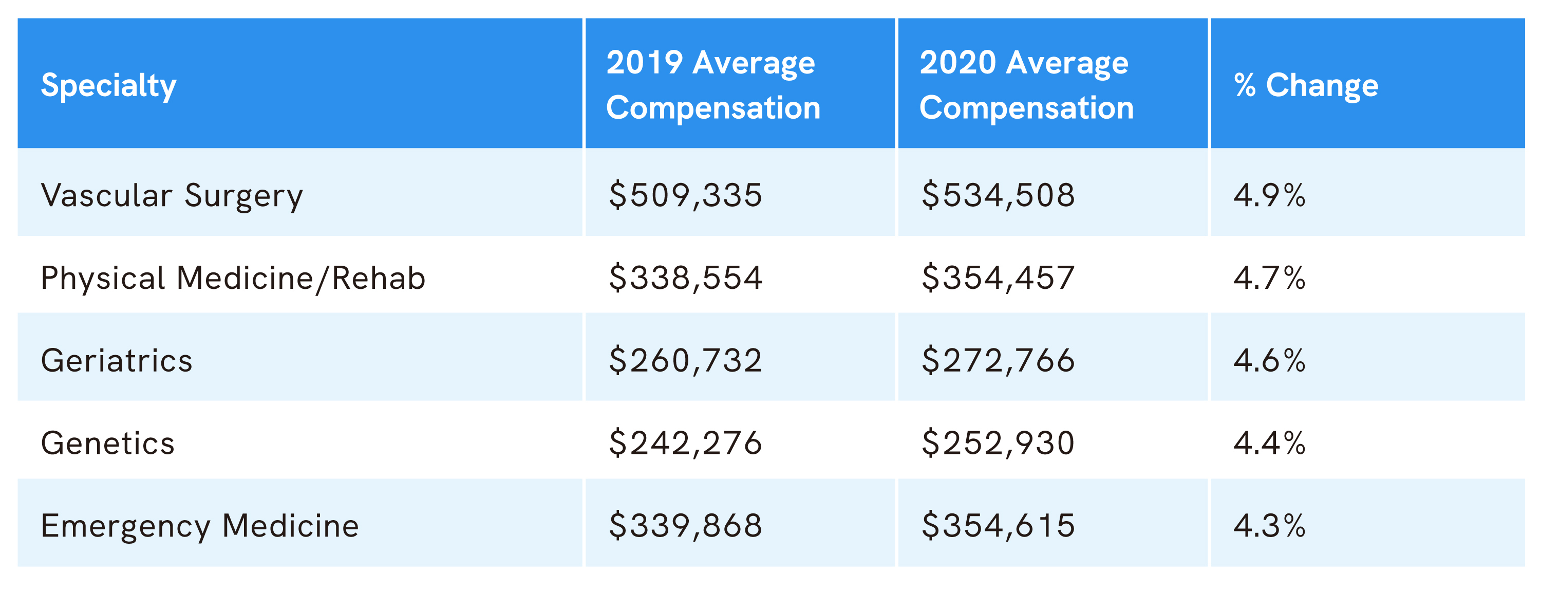 doximity-specialty-increase-compensation-report-2020