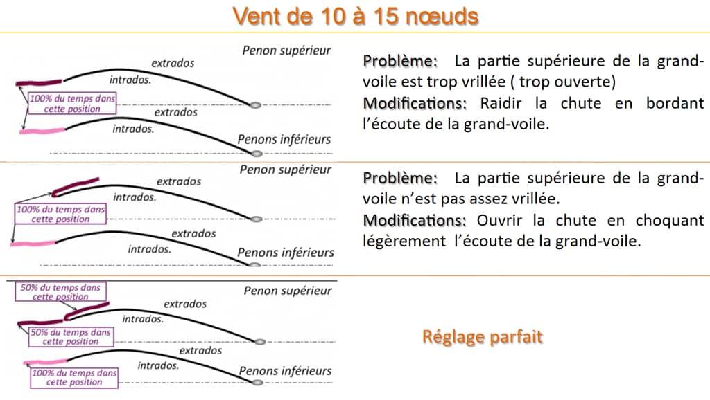 Reglage de la GV vent entre 10 et 15 noeuds