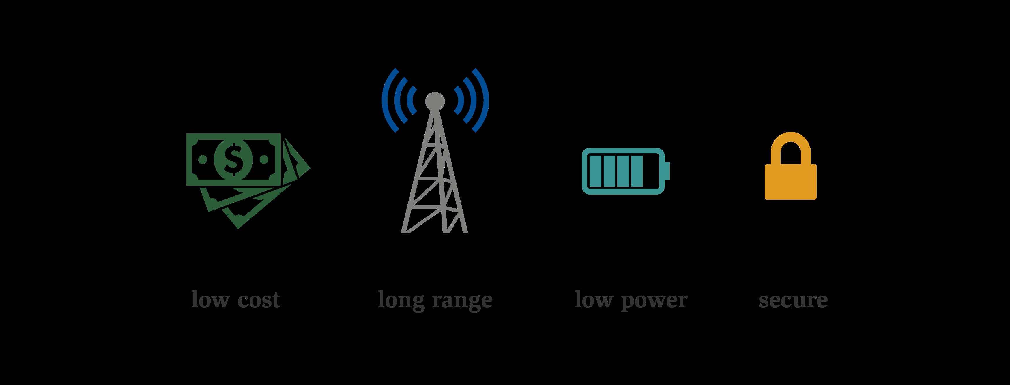 How LPWANs Will Help Grow Industrial IoT