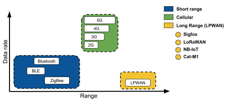 Connectivity Now and Beyond