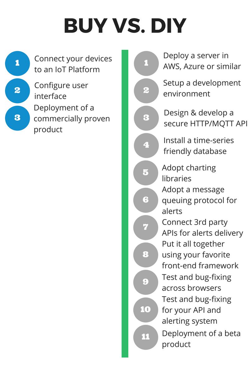 Using an IoT Platform vs Do It Yourself (DIY)