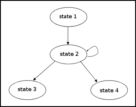 Our connected world; explaining Finite State Machines