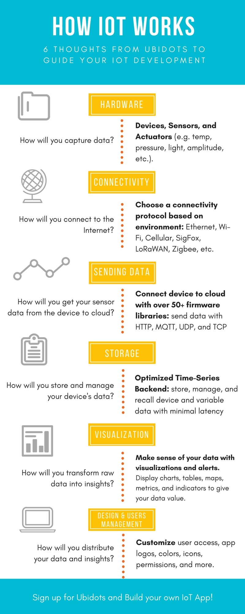 Infographic - How IoT Works   and some thoughts to guide