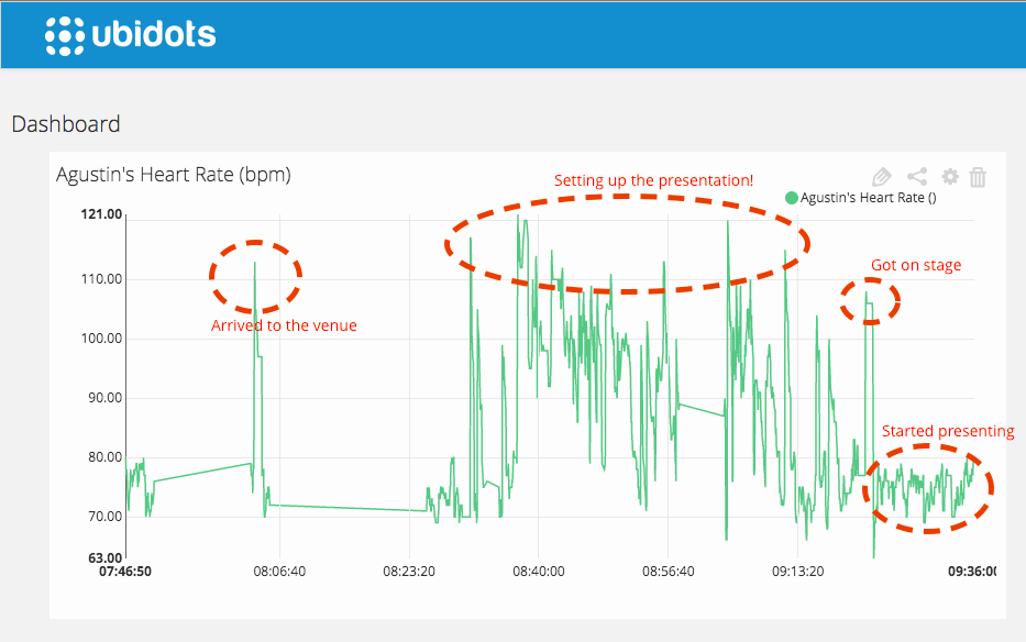 heart_rate_ubidots_dashboard_MIT