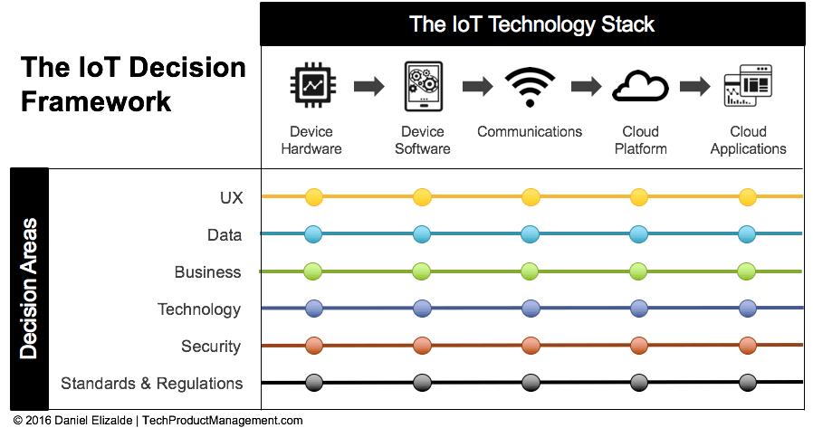 IoT-Framework