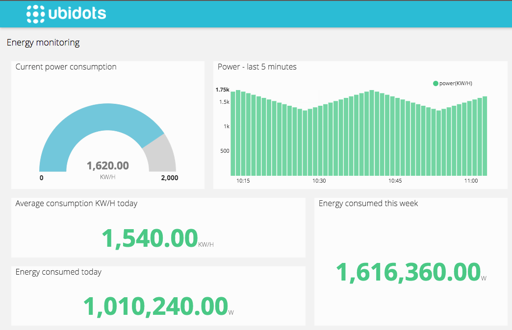 Energy monitoring dashboard example