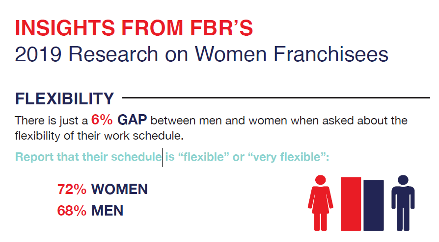 2019 Research on Women Franchisees