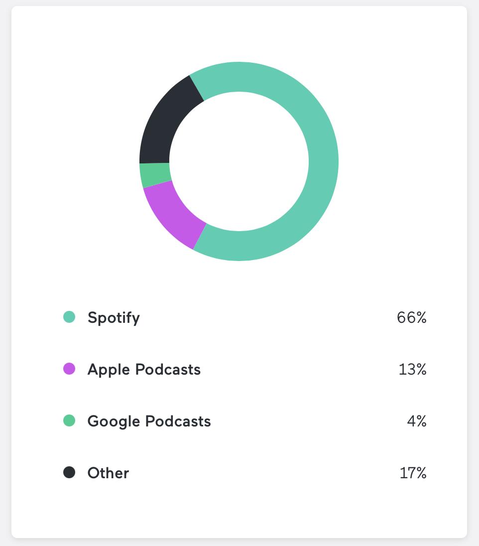 podcast performance analytics image
