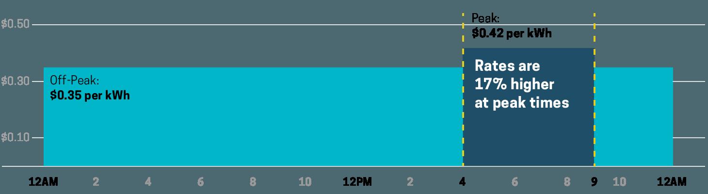 chart illustrating off-peak vs. peak rates