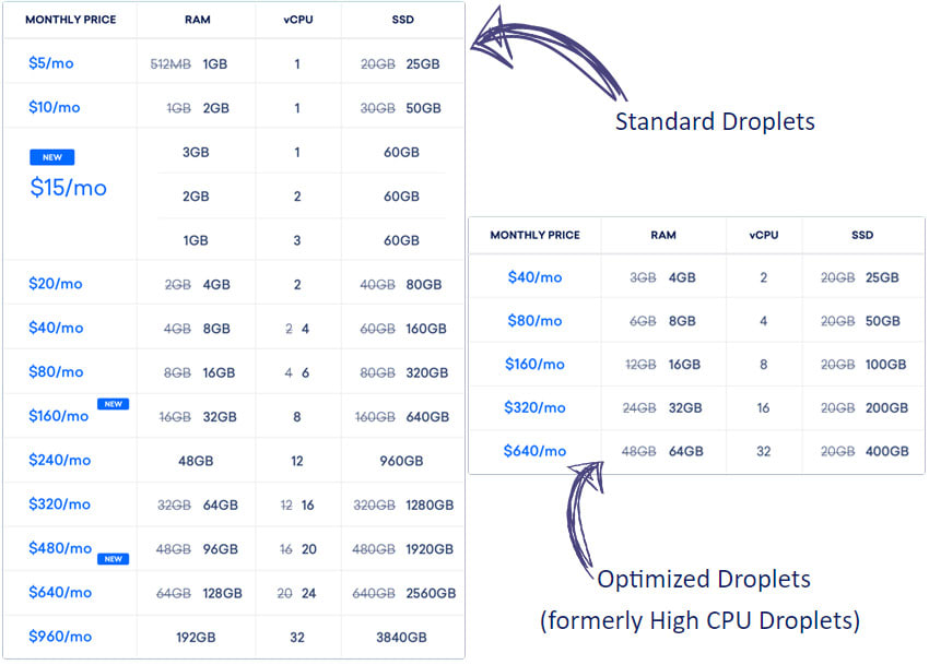 DigitalOcean new Droplet 2018 plans with more CPUs, memory, and SSD storage