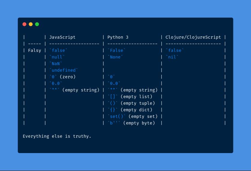 Truthy Falsy JS Python CLJ