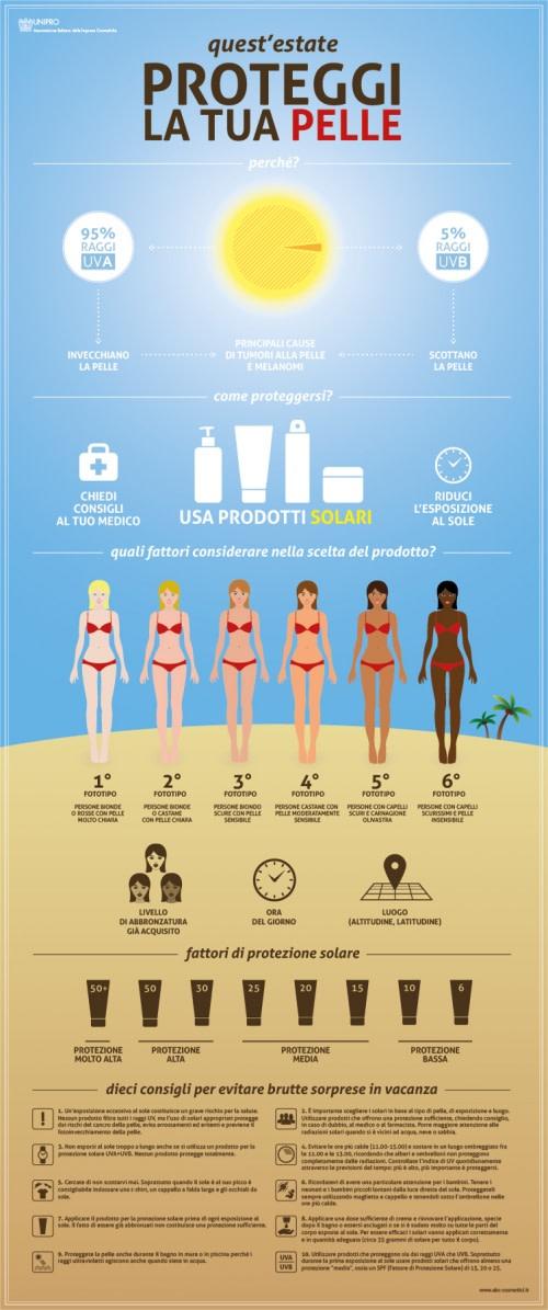 Infografica sui Prodotti Solari: Ecco Perché Proteggere la Pelle Durante l'Estate