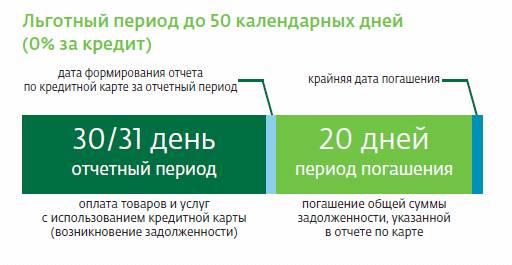 Карта сбербанк покупки как оформить 50 тыс